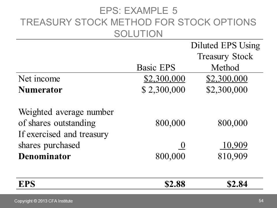 Diluted eps stock options