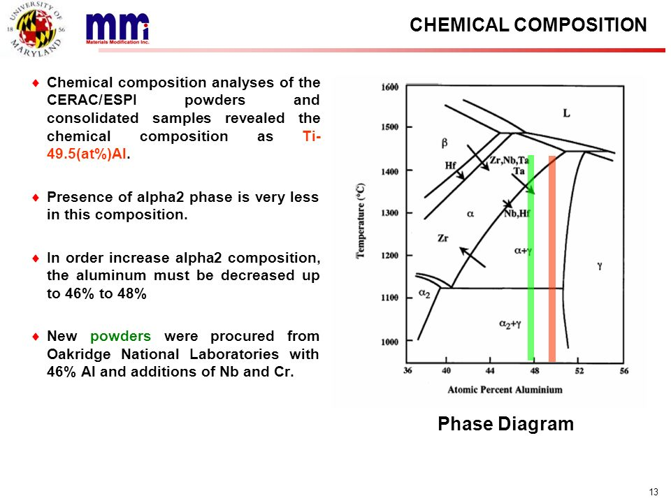 CHEMICAL COMPOSITION Phase Diagram
