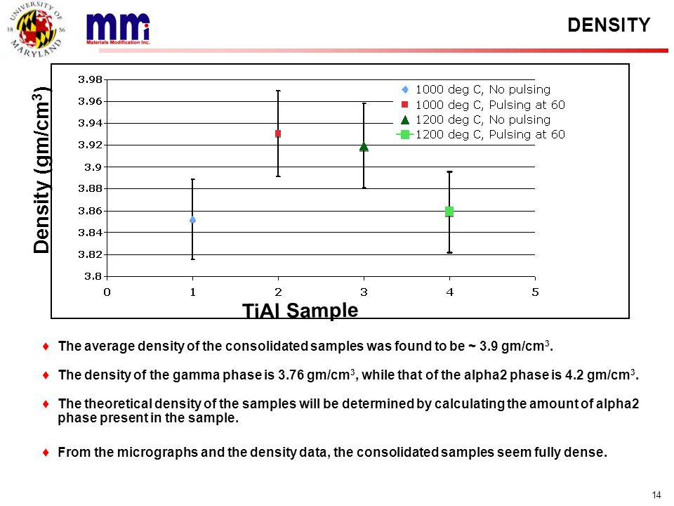 Density (gm/cm3) TiAl Sample DENSITY