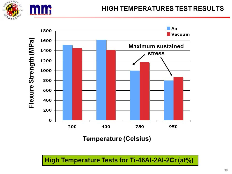HIGH TEMPERATURES TEST RESULTS
