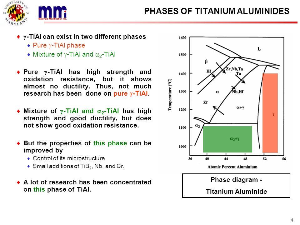 PHASES OF TITANIUM ALUMINIDES