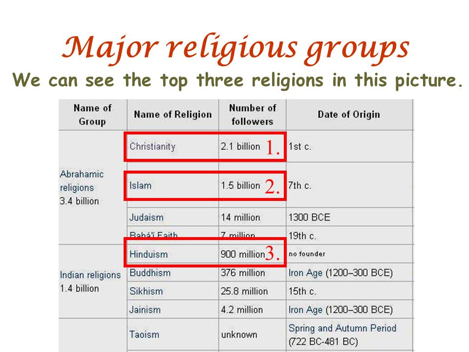 Religions By Mimi Ppt Video Online Download - Top 3 religions