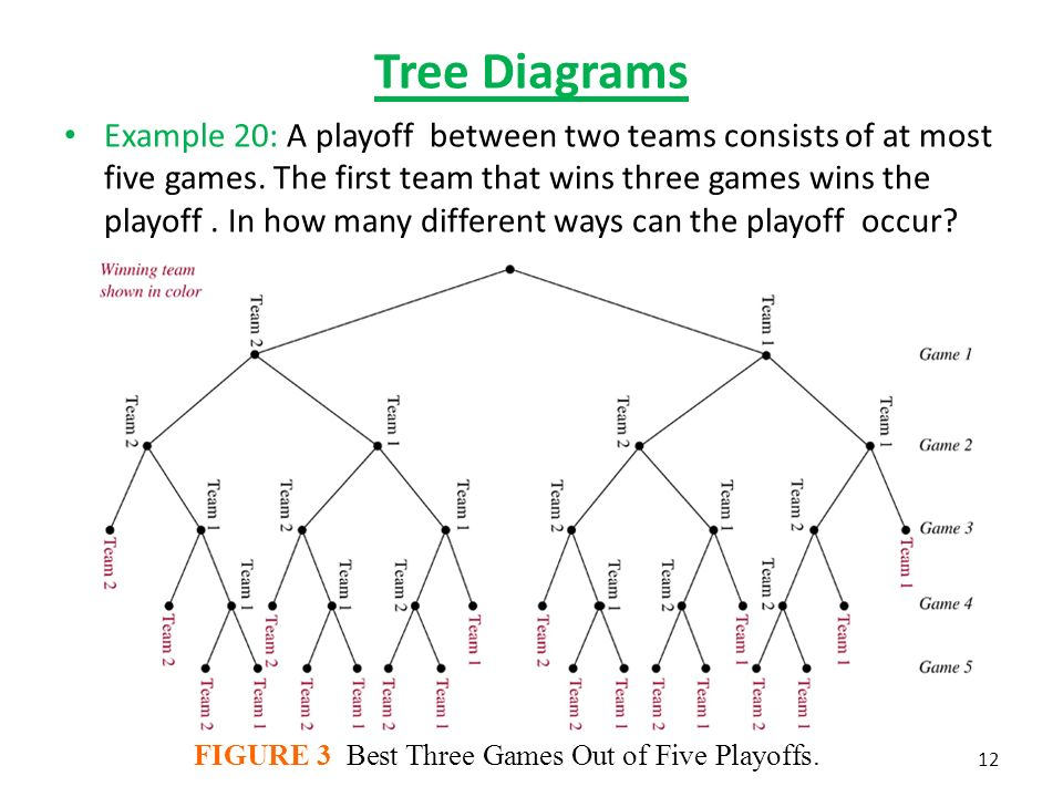 Tree diagram games wiring info chapter the basics of counting 5 2 the pigeonhole principle ppt rh slideplayer com family tree game of thrones tree games you can make ccuart Choice Image