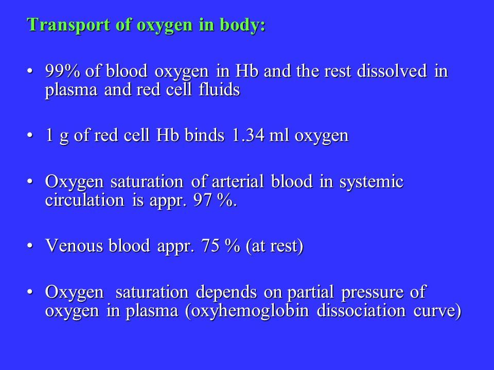 Transport of oxygen in body: