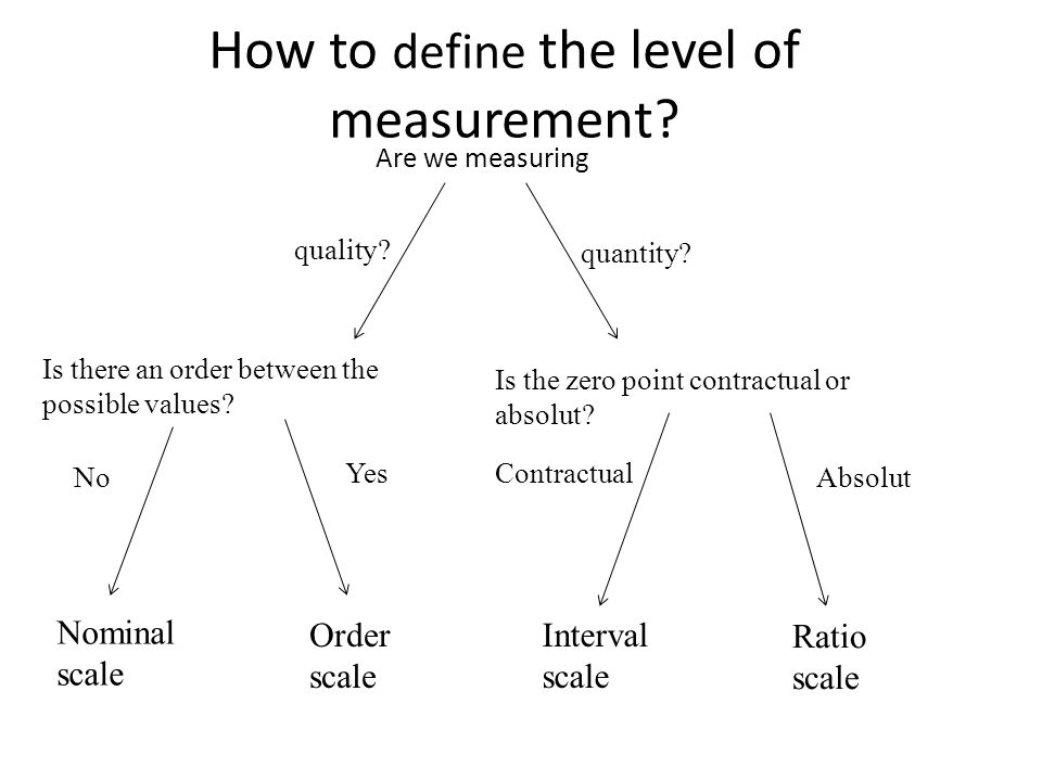 How to define the level of measurement