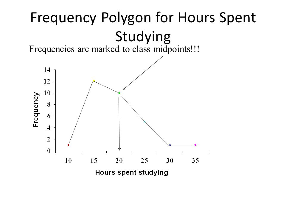 Frequency Polygon for Hours Spent Studying