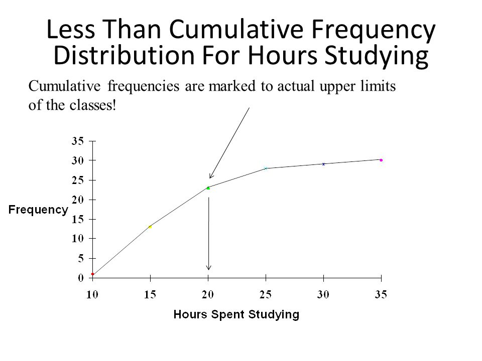 Less Than Cumulative Frequency Distribution For Hours Studying