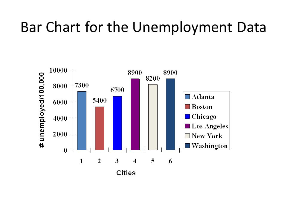 Bar Chart for the Unemployment Data