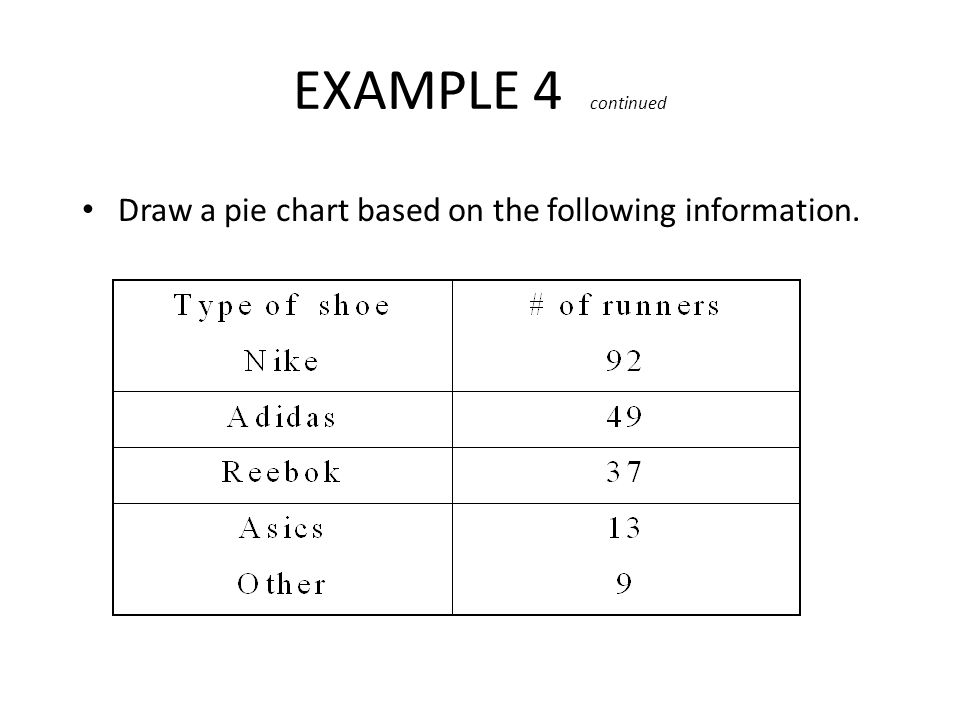 2-21 EXAMPLE 4 continued Draw a pie chart based on the following information.