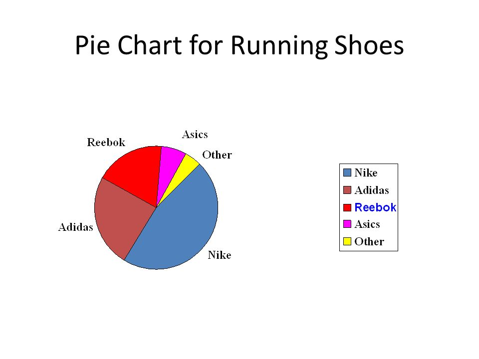 Pie Chart for Running Shoes