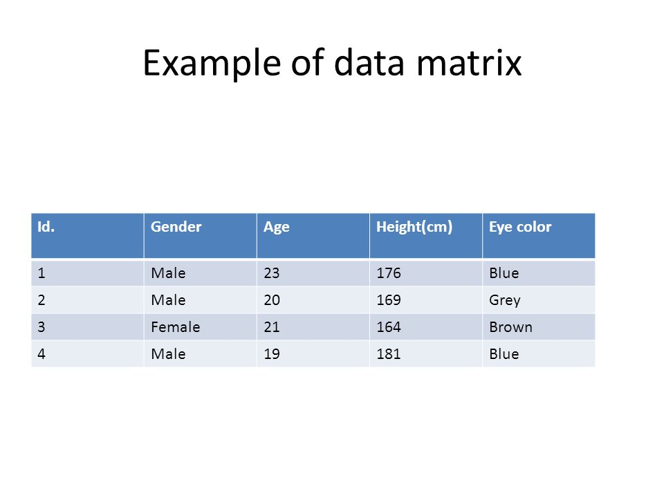 Example of data matrix Id. Gender Age Height(cm) Eye color 1 Male 23