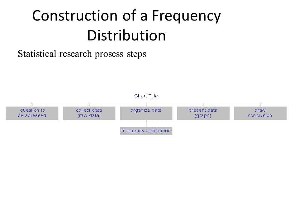 Construction of a Frequency Distribution