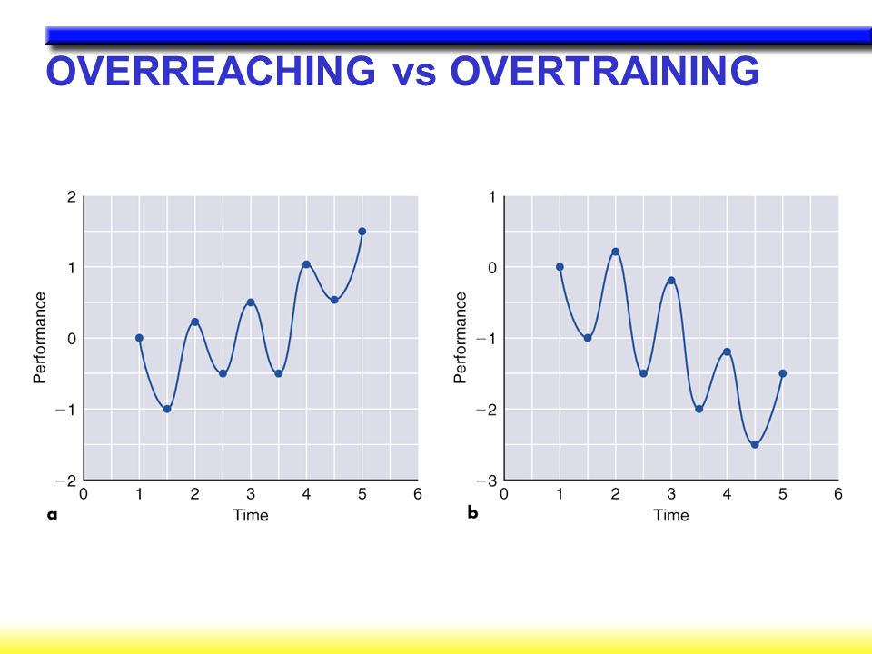 OVERREACHING vs OVERTRAINING