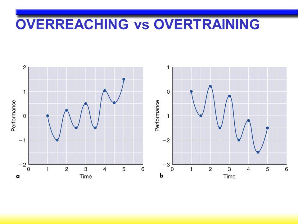 OVERREACHING vs OVERTRAINING