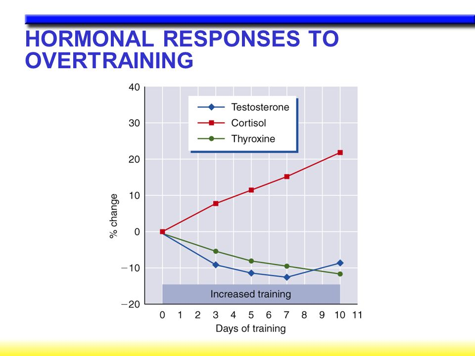 HORMONAL RESPONSES TO OVERTRAINING