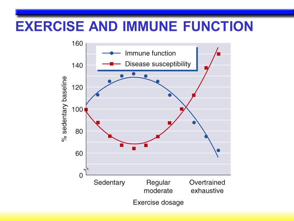 EXERCISE AND IMMUNE FUNCTION