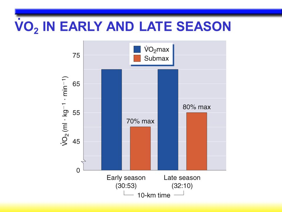 VO2 IN EARLY AND LATE SEASON