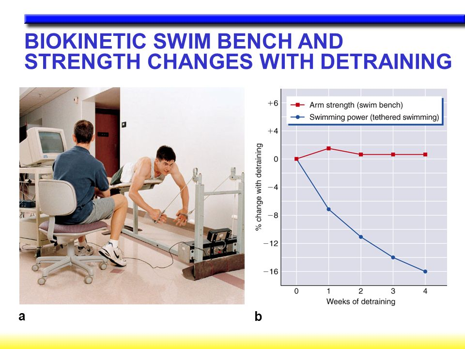 BIOKINETIC SWIM BENCH AND STRENGTH CHANGES WITH DETRAINING