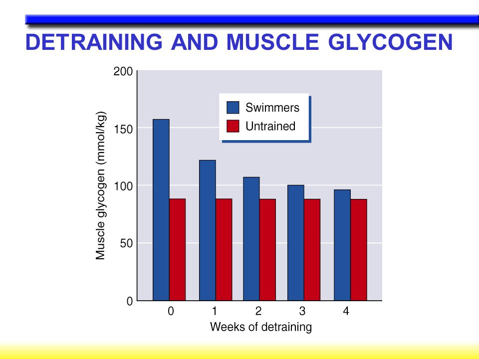 DETRAINING AND MUSCLE GLYCOGEN