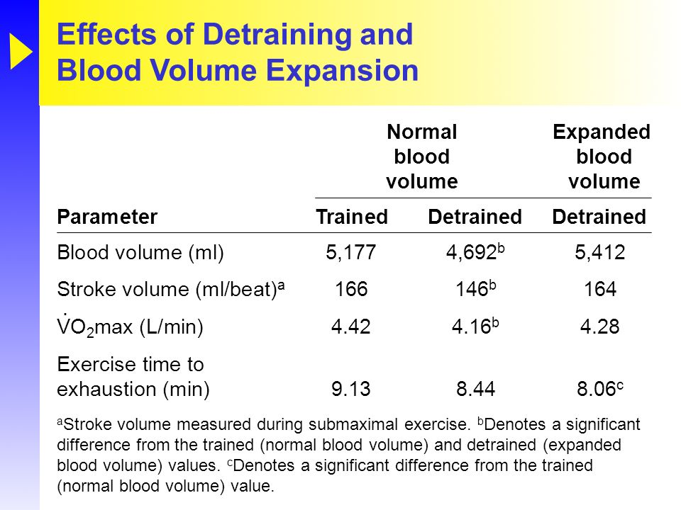 Effects of Detraining and Blood Volume Expansion