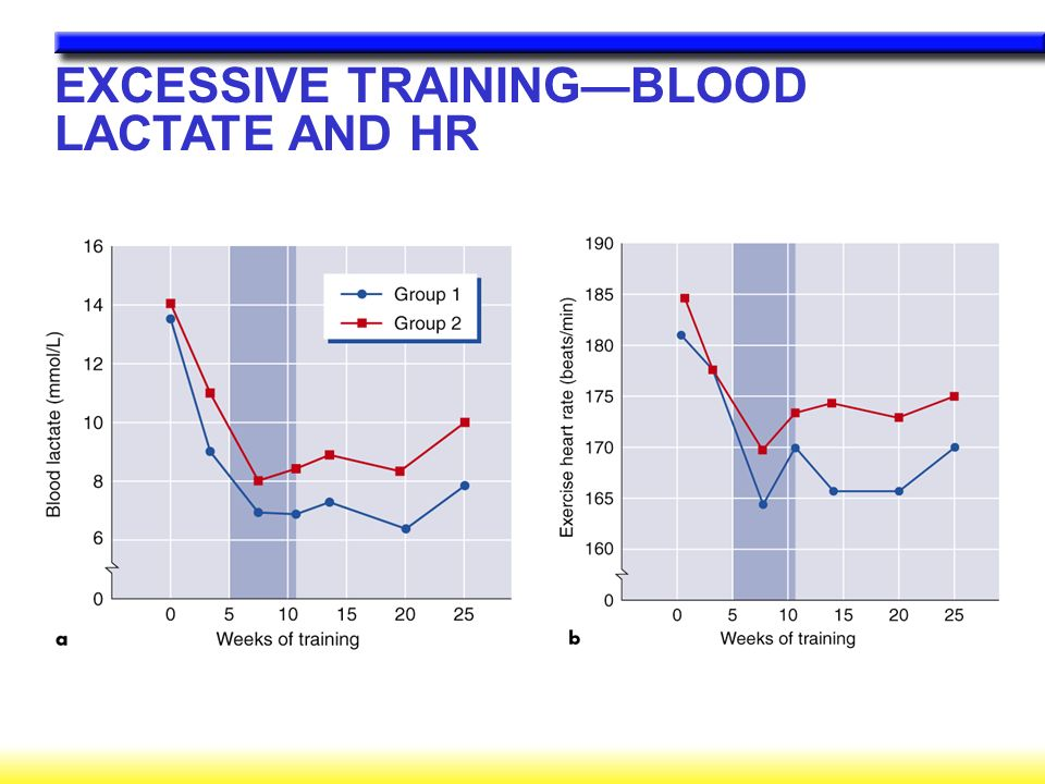 EXCESSIVE TRAINING—BLOOD LACTATE AND HR