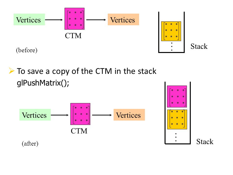 . . To save a copy of the CTM in the stack Vertices CTM Stack