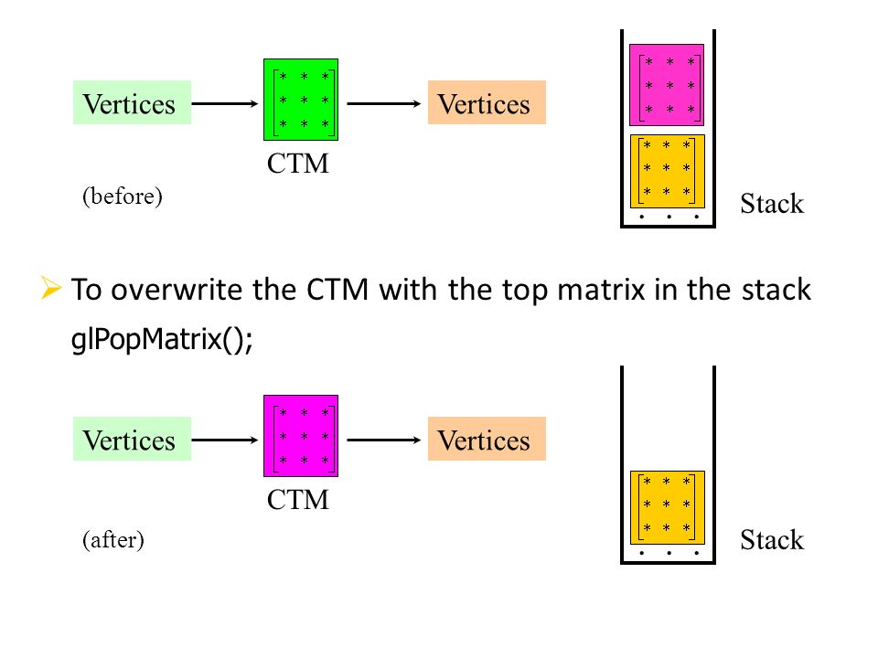 To overwrite the CTM with the top matrix in the stack