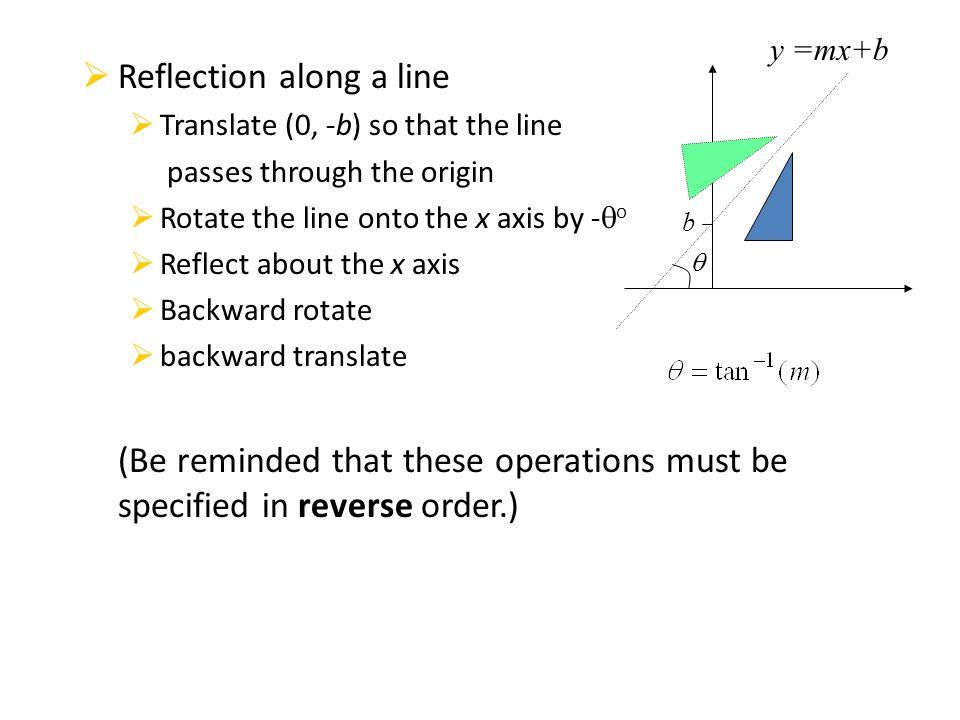 Reflection along a line