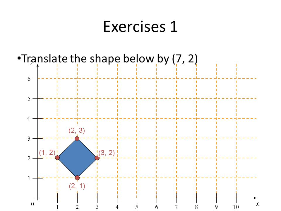 Exercises 1 Translate the shape below by (7, 2) y (2, 3) (1, 2) (3, 2)