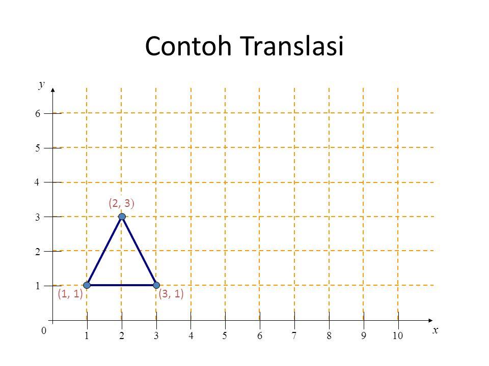 Contoh Translasi y x 1 2 3 4 5 6 7 8 9 10 (2, 3) (1, 1) (3, 1)