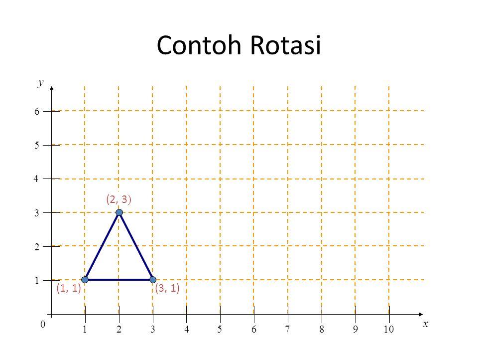 Contoh Rotasi y x 1 2 3 4 5 6 7 8 9 10 (2, 3) (1, 1) (3, 1) 9