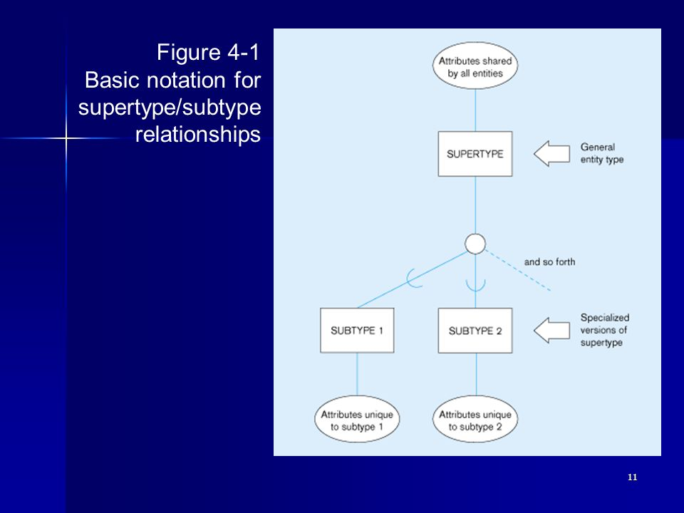Figure 4-1 Basic notation for supertype/subtype relationships