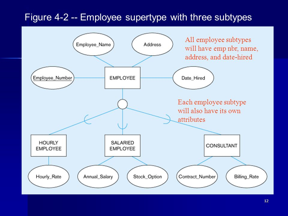 Figure 4-2 -- Employee supertype with three subtypes