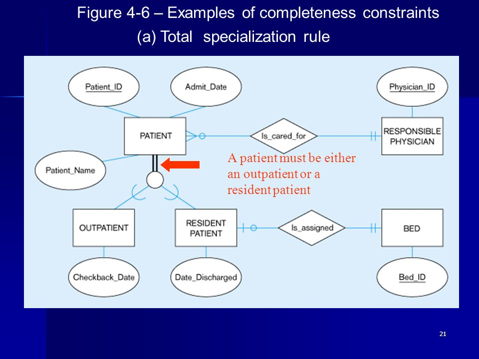 Figure 4-6 – Examples of completeness constraints
