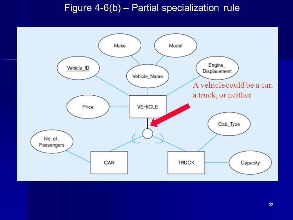 Figure 4-6(b) – Partial specialization rule