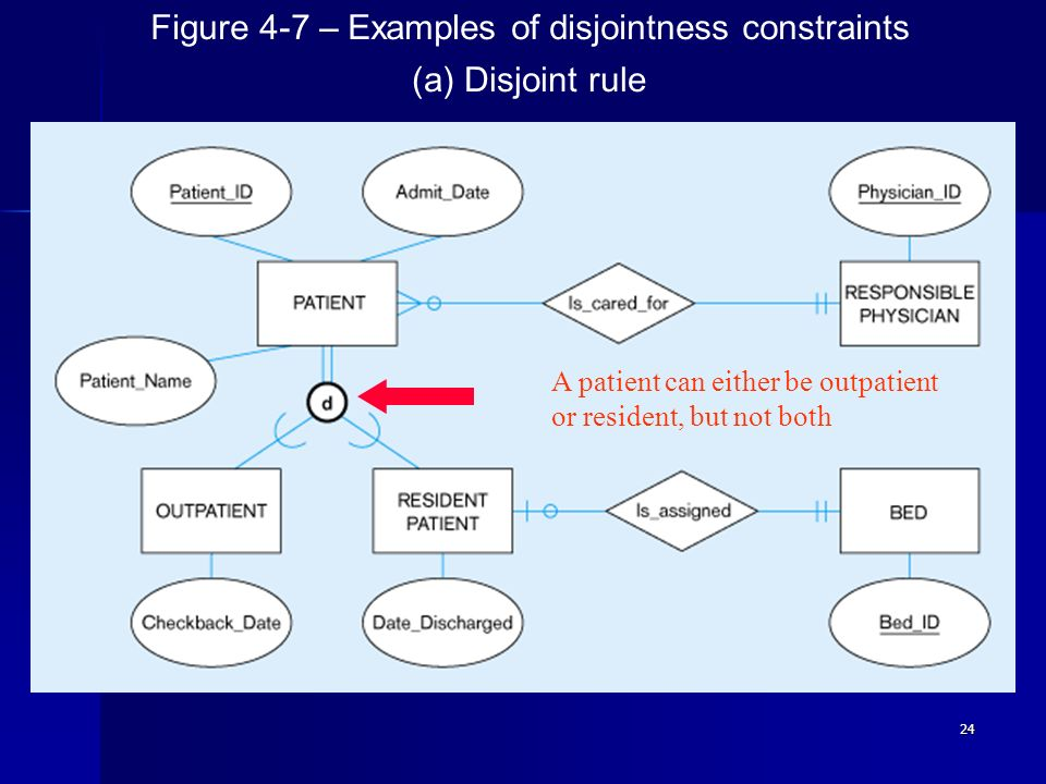 Figure 4-7 – Examples of disjointness constraints