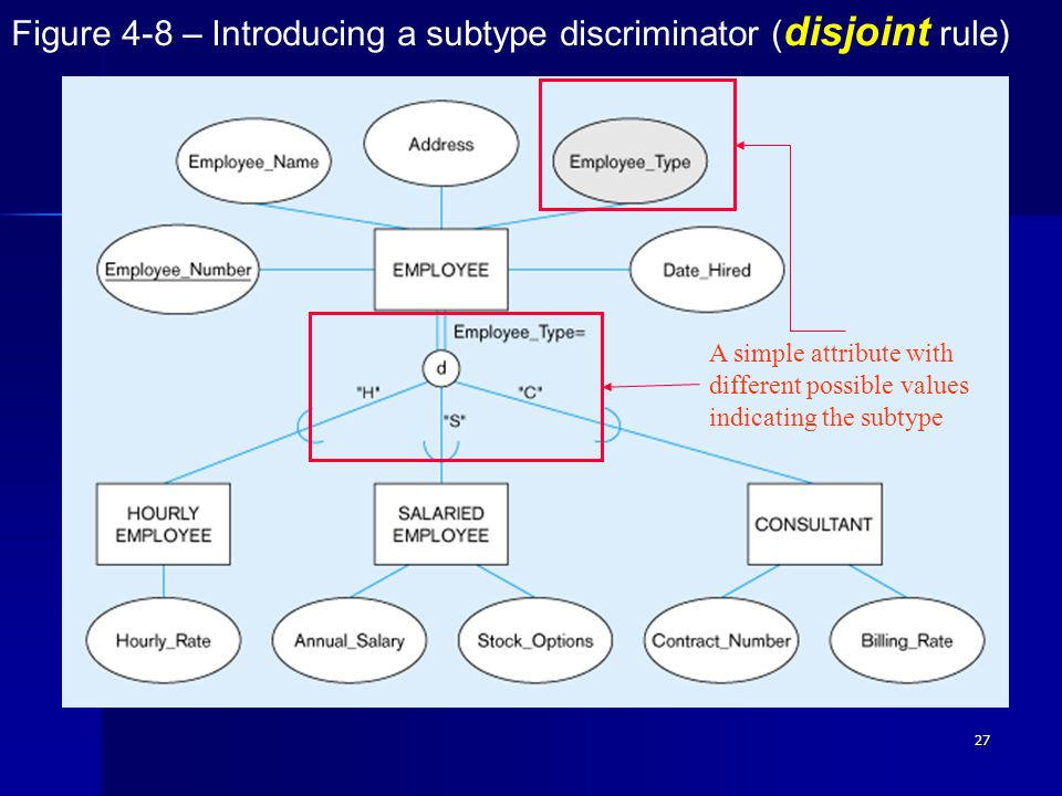 Figure 4-8 – Introducing a subtype discriminator (disjoint rule)‏