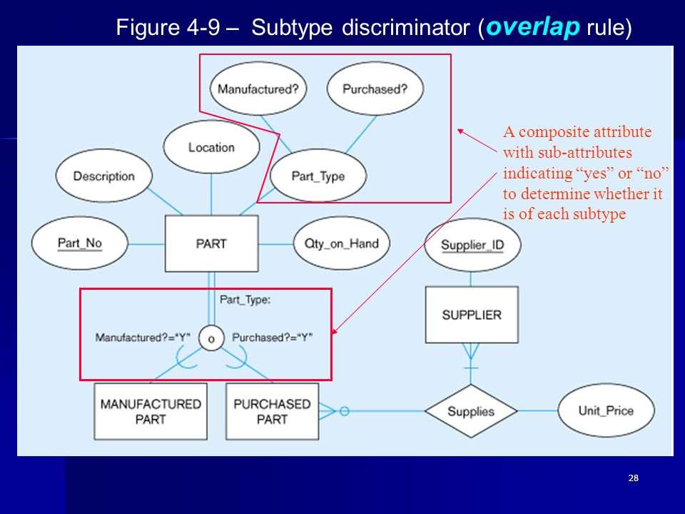 Figure 4-9 – Subtype discriminator (overlap rule)‏
