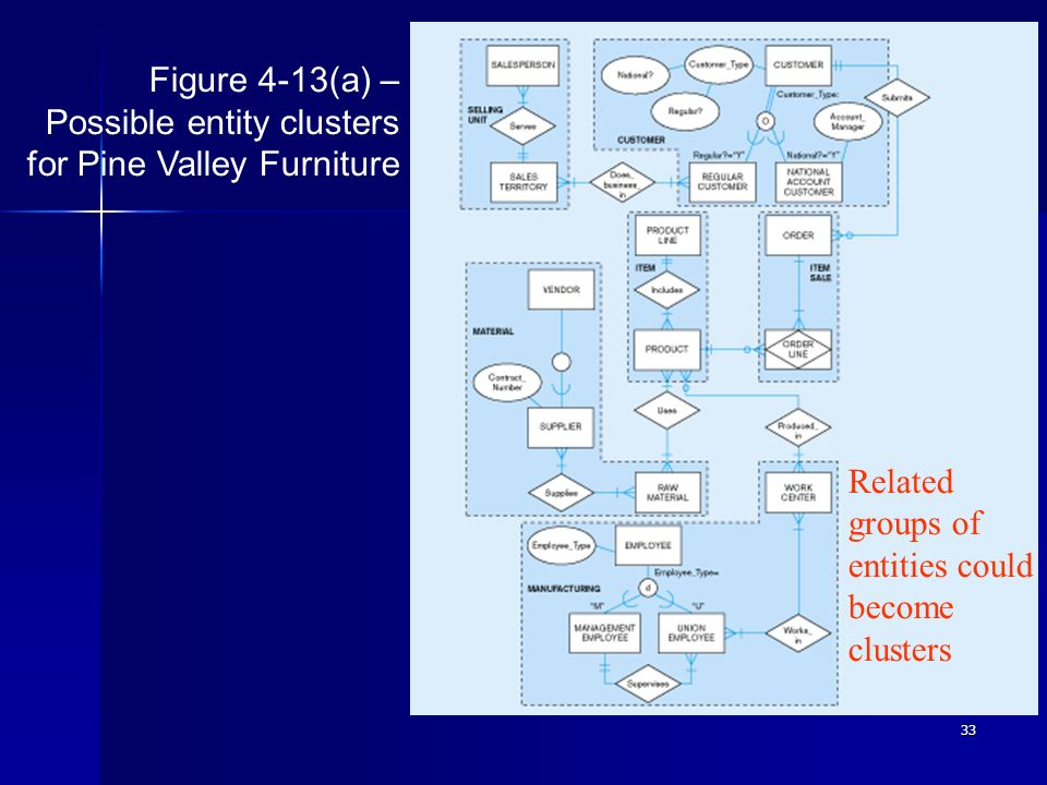 Figure 4-13(a) – Possible entity clusters for Pine Valley Furniture