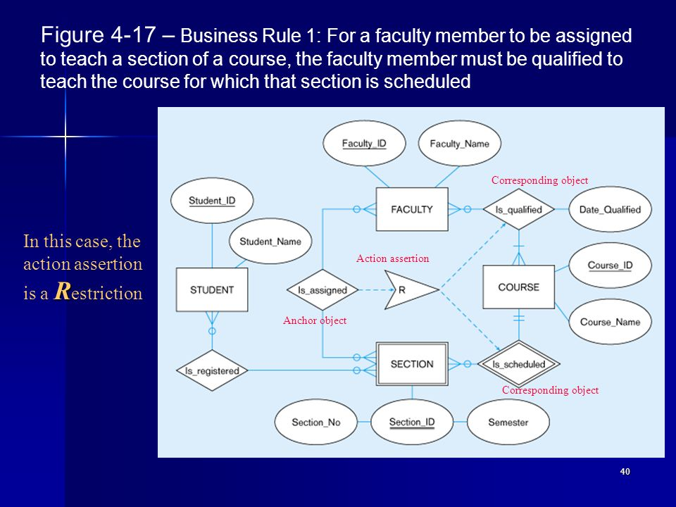 Figure 4-17 – Business Rule 1: For a faculty member to be assigned to teach a section of a course, the faculty member must be qualified to teach the course for which that section is scheduled