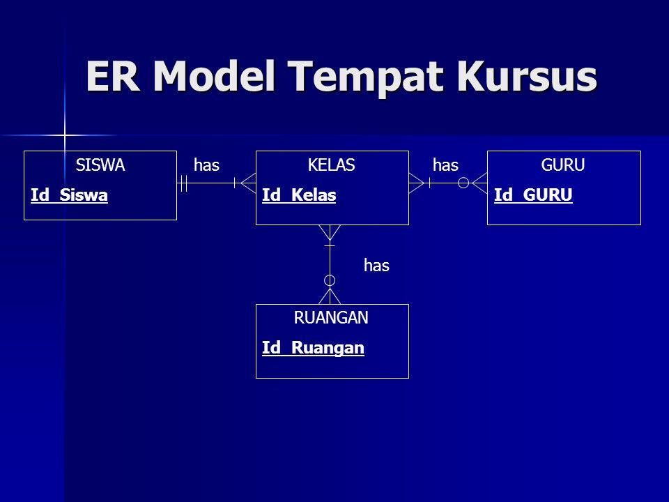 ER Model Tempat Kursus SISWA Id_Siswa has KELAS Id_Kelas has GURU