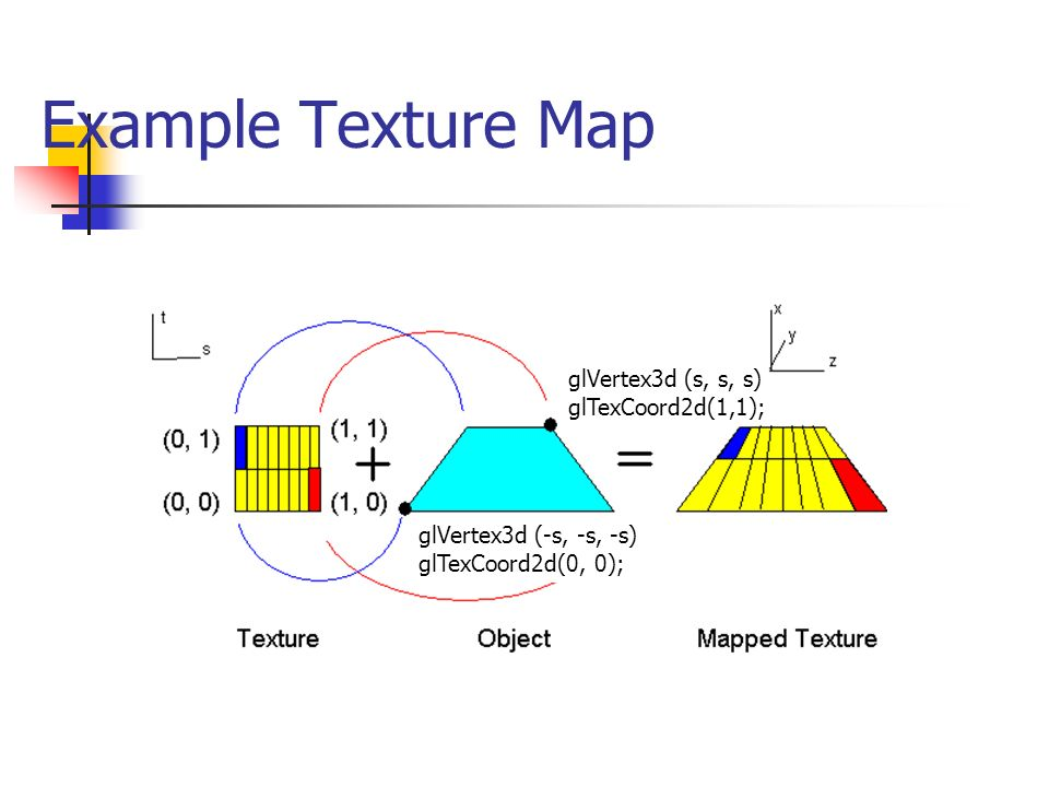 Example Texture Map glVertex3d (s, s, s) glTexCoord2d(1,1);