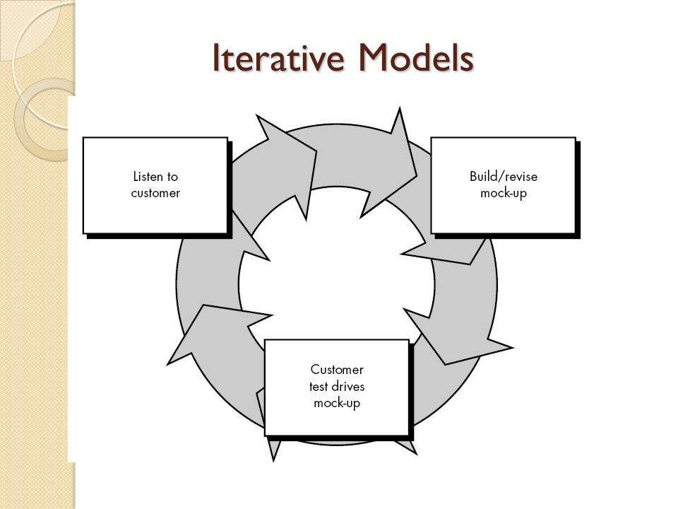 Iterative Models