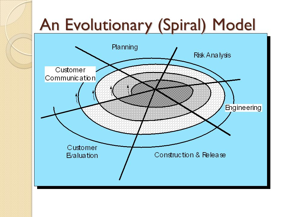 An Evolutionary (Spiral) Model