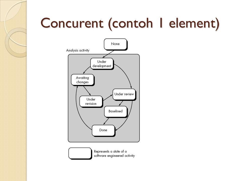 Concurent (contoh 1 element)