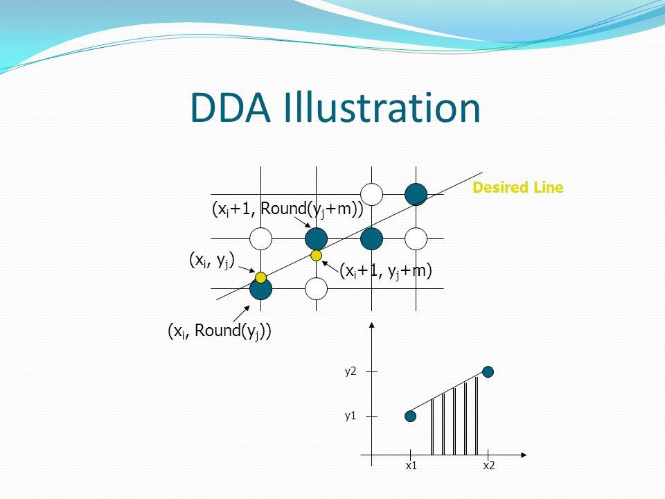 DDA Illustration (xi+1, Round(yj+m)) (xi, yj) (xi+1, yj+m)