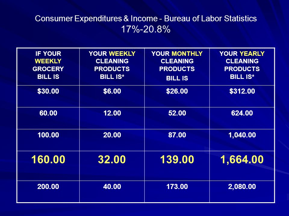 Consumer Expenditures & Income - Bureau of Labor Statistics
