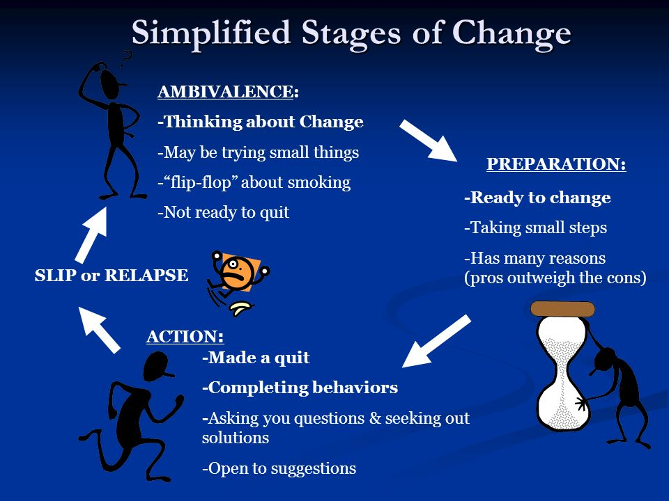 Simplified Stages of Change