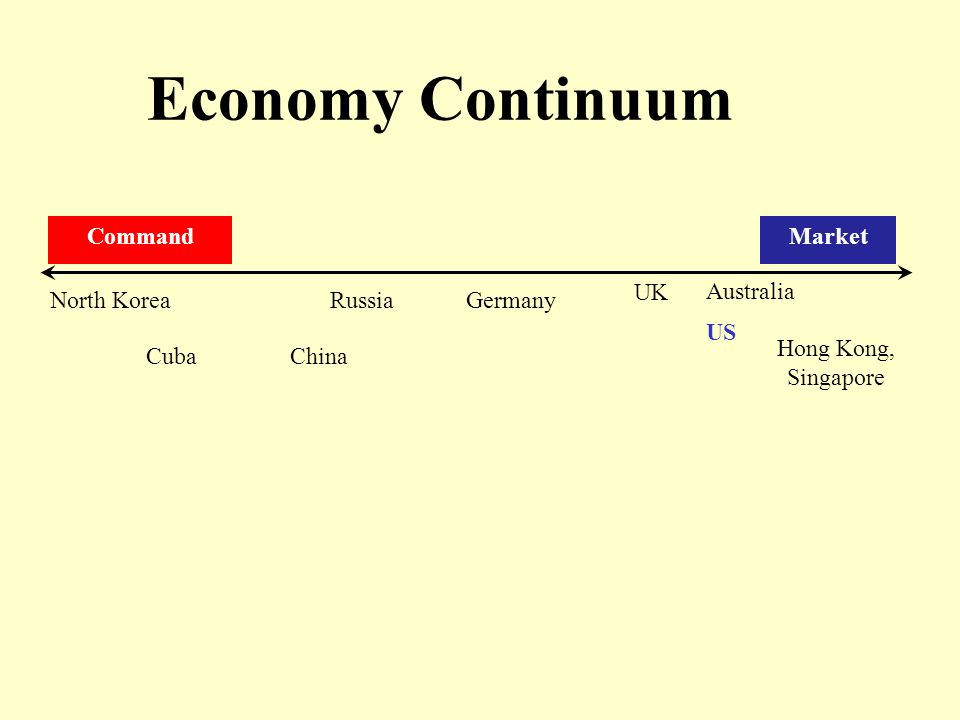 Economic Systems Ppt Video Online Download