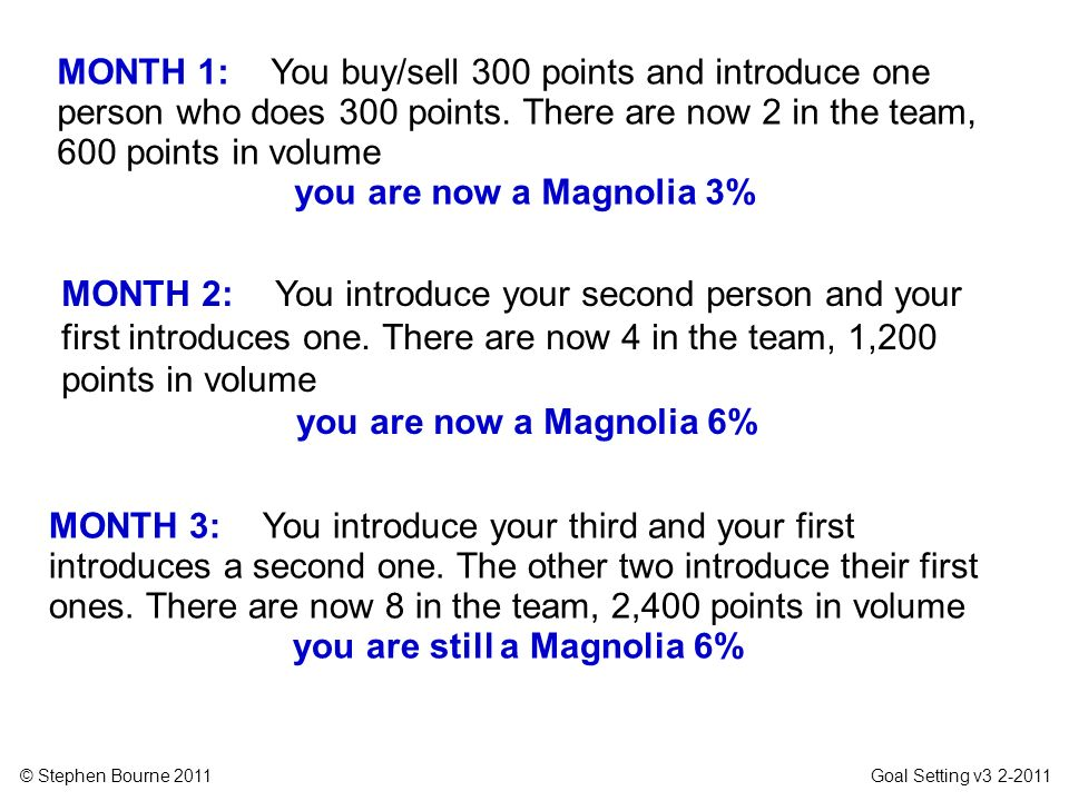 you are still a Magnolia 6%